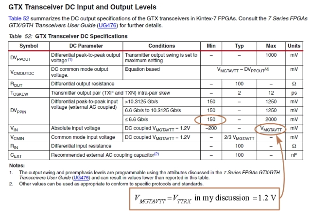 Figure 6: FPGA LVDS Receiver Specification.