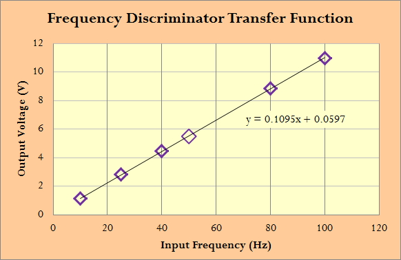 Figure 4: Plot of the Linearity of the Frequency-to-Voltage Conversion.