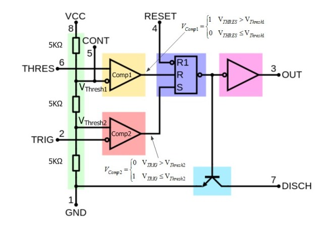 Figure 2: Block Diagram of the 555 Timer