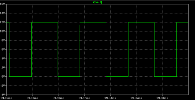 Figure 8: Output Waveform from 555 in Astable Configuration.