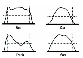 Figure 6: Inductance Signatures of Different Vehicles Passing Over the Sensor.