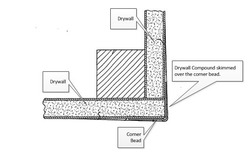 Figure 2: Drywall Corner Detail.