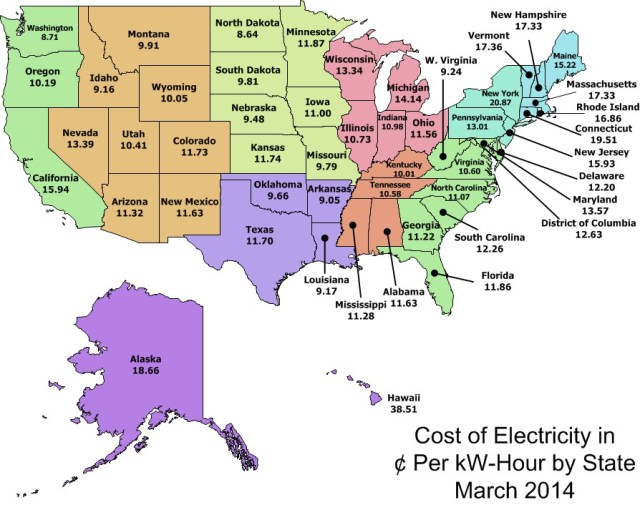 Figure 2: Energy Costs Per KW-hour in the US.