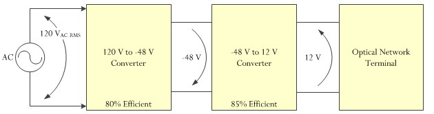 Figure 1: Power Conversion Configuration.