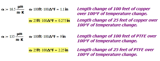 Figure 3: Expansion Calculations for 25 foot and 100 foot Cables Over 100 °F Temperature Change.