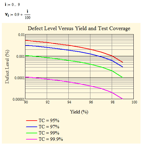 Figure 3: Graph of Defect Level Versus Yield and Test Coverage.