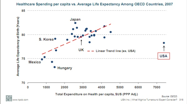 Figure 1: Longevity Versus Health Care Costs By Country.