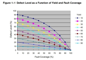 Toshiba View of the Defect Level Equation.