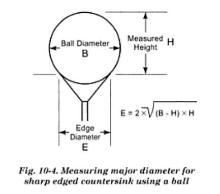 Measuring Countersink Diameter Using Gage Balls | Math Encounters Blog