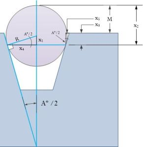 Figure 4(b): Figure 2(b): Annotated Drawing of Rounded-Edged Countersink Measurement.