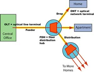 Figure 1: Analog Video Distribution on a Passive Optical Network.