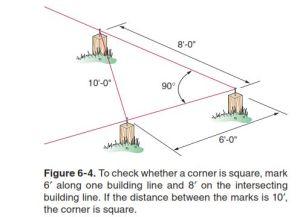 Figure M: Illustration of the 3-4-5 Triangle Method.