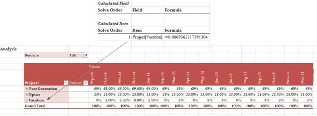 Figure 3: Filtered Pivot Table Showing Final Percentages.