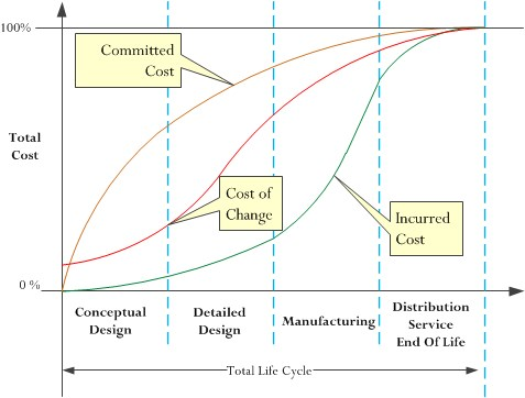 Figure 2: Qualitative Relationship Between Committed and Incurred Costs.