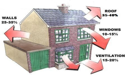 Figure 1: Heat Flow from a House.