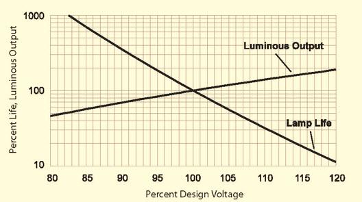 Figure 2: % Luminous Output Versus Percent Design Voltage.