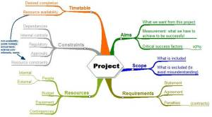 Figure 1: Project Planning Complexity.
