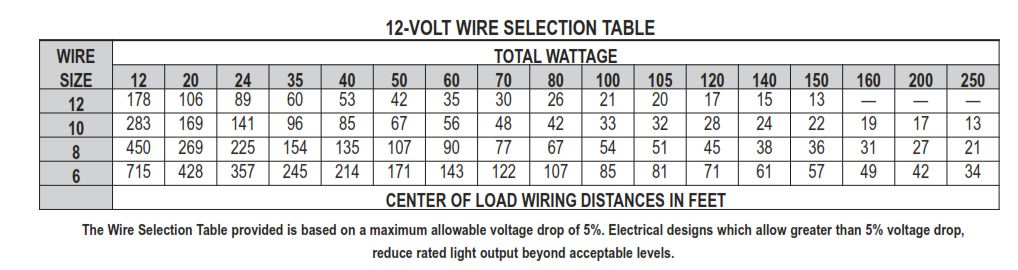 A small low voltage landscape wiring project math encounters blog figure 3 reference wiring table greentooth