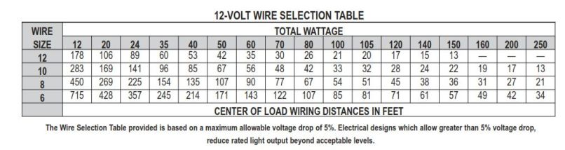 Wire gauge chart voltage drop choice image wiring table and wire gauge loss chart image collections wiring table and diagram wire gauge loss chart gallery wiring keyboard keysfo