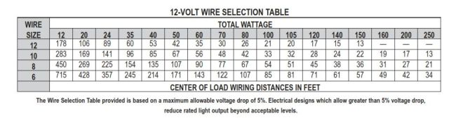 Figure 3: Reference Wiring Table.