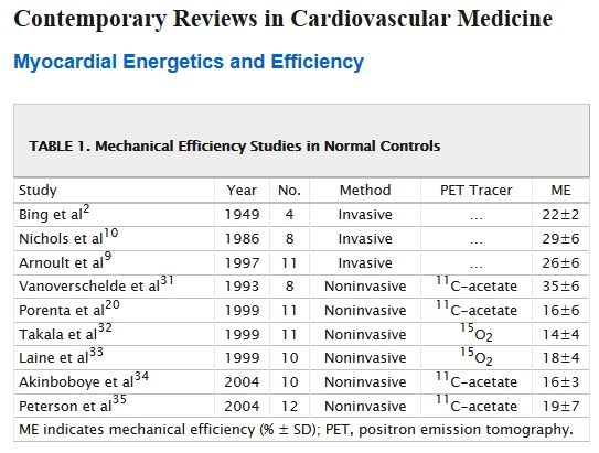 Figure 5: Reported Cardiac Chemical-to-Mechanical Work Efficiencies.