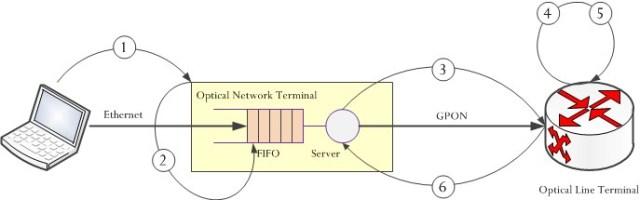 Figure 2: Bandwidth Request Process