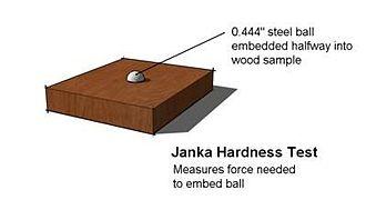 Figure 2: Illustration of the Janka Test (Wikipedia).