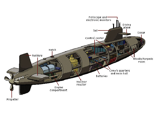 Figure 2: Cross-Section Diagram of a Nuclear Submarine.