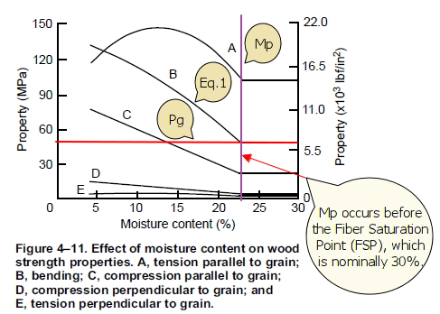 Figure 6: Relationship Between Mp and FSP.