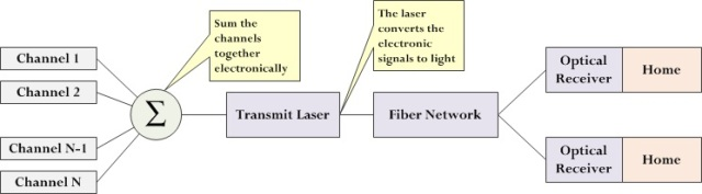 Figure 2: RF-Based Video Model.