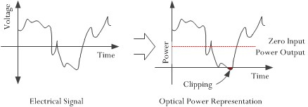 Figure 4: Illustration of Clipping.