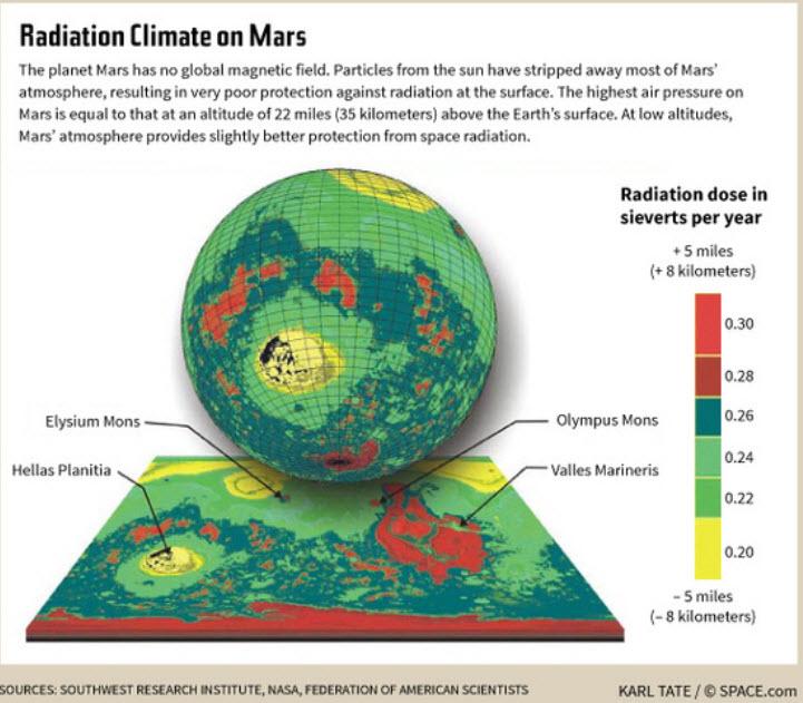 Radiation Exposure on a Trip to Mars | Math Encounters Blog