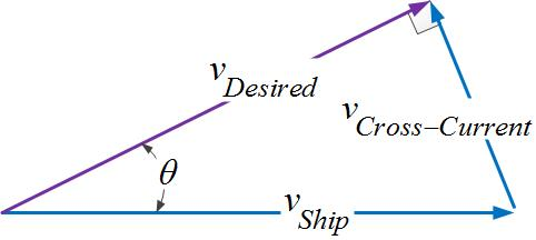 Figure 2: Vector Model Of Ship Velocity in Cross-Current.