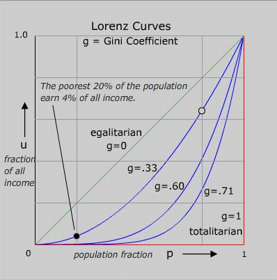 Figure M: Interesting Cases of the Gini Coefficients.