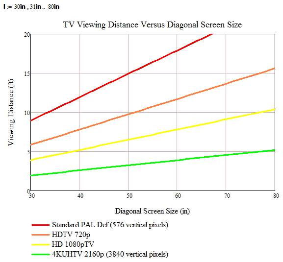 Optimum Television Viewing Distance Math Encounters Blog