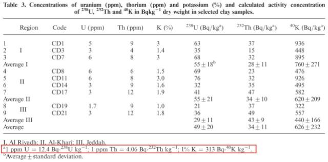 Figure M: Listed Radiation Levels for Uranium, Thorium, and Potassium.