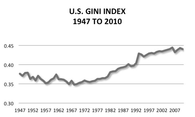 Figure M: US Gini Ratio Over Time.