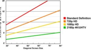 Figure 1: TV Viewing Distance Versus Resolution.